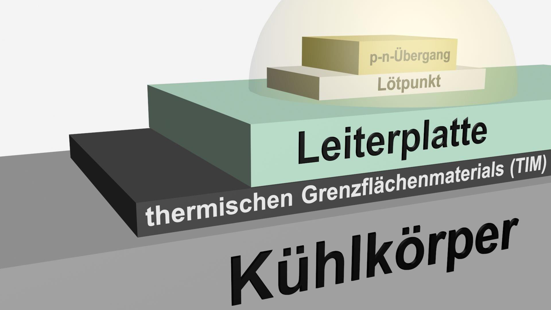Grafik Thermal Management